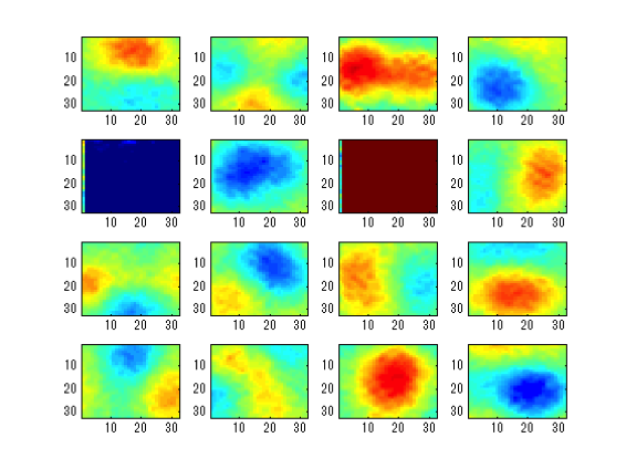 ブロック内の詳細情報から機械学習により特徴ベクトルを抽出した結果